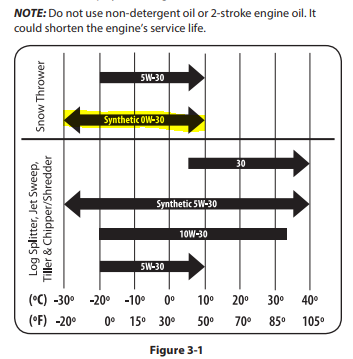 Snow thrower oil chart.